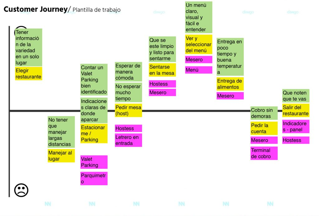 ejemplo-customer-journey02