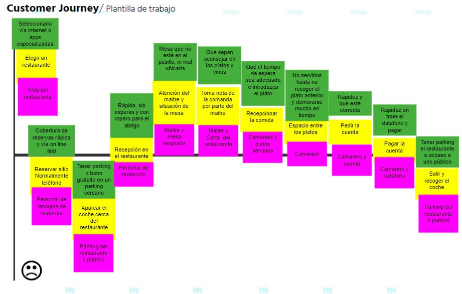 ejemplo-customer-journey01